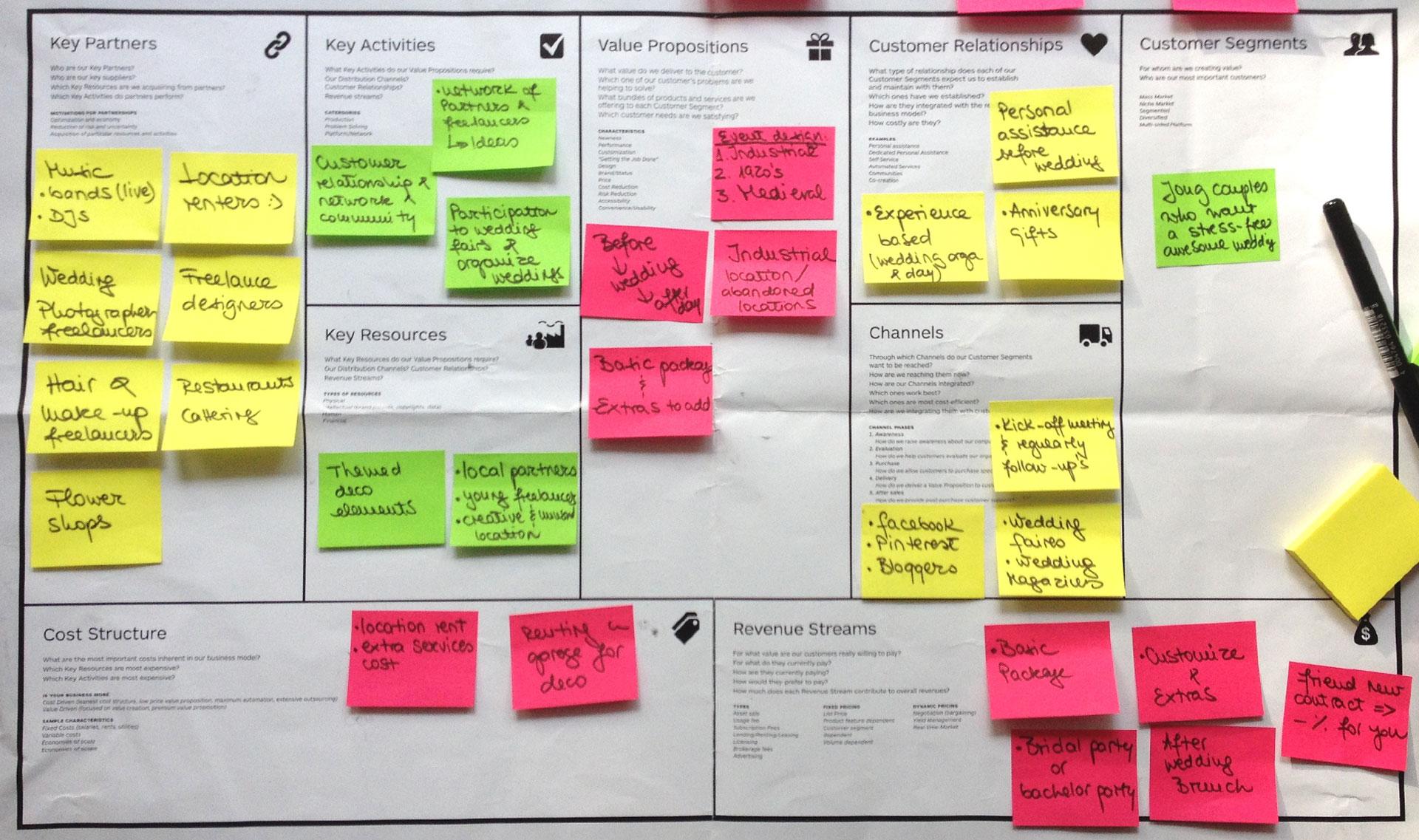 53203b4861ba Planejamento estratégico: como usar o Canvas pra montar um plano de ...